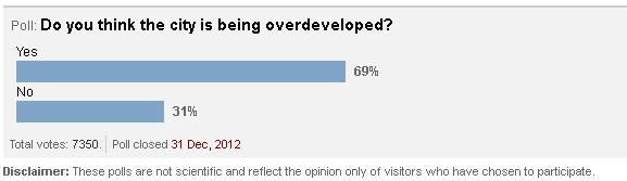 2012-12 Age Apartment frenzy  - melb overdeveloped poll