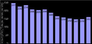 Water usage Melbourne graph