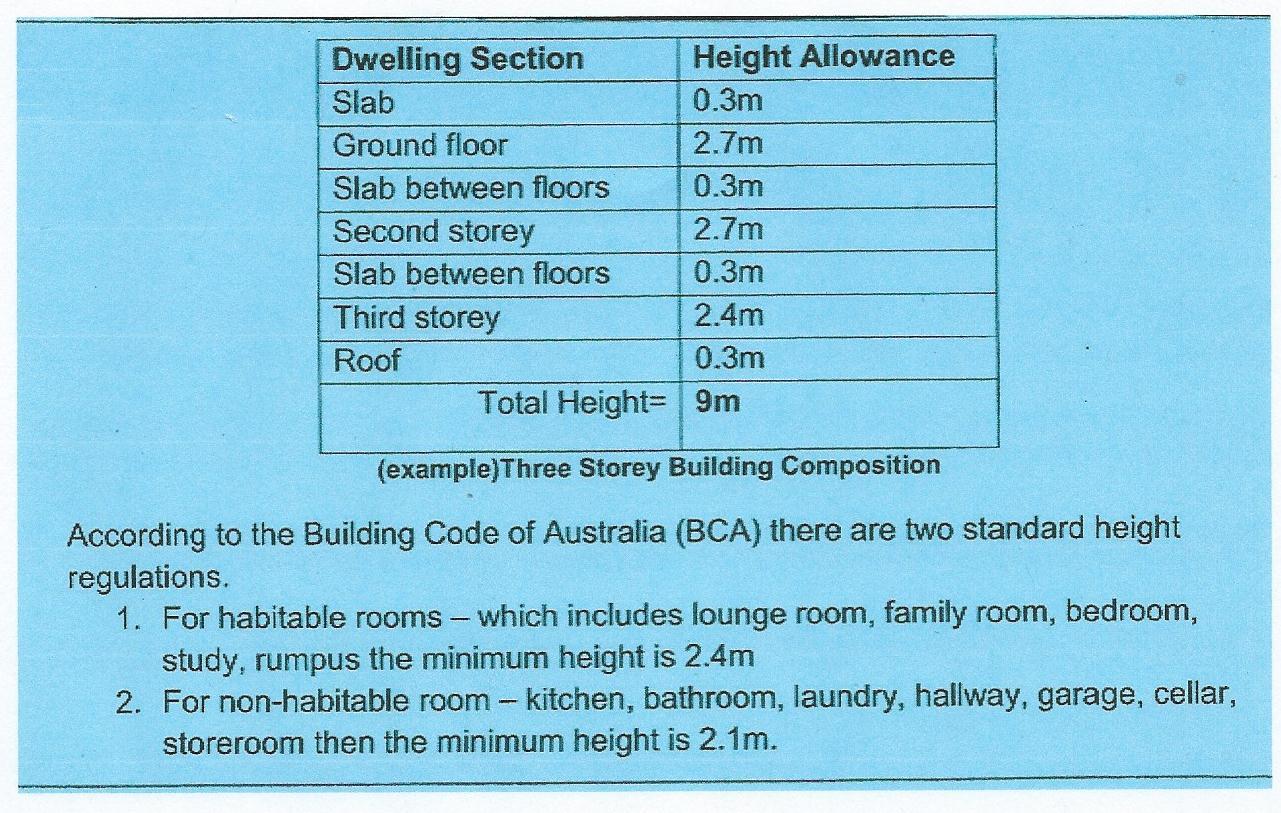 Standard Residential Ceiling Height Philippines   www.lightneasy.net