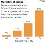 Mortality Rates of Sitting Click to enlarge