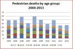 Pedestrian Deaths  2004-2013 Click to enlarge
